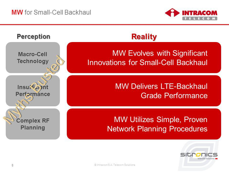© Intracom S.A. Telecom Solutions 8 MW for Small-Cell Backhaul MW Evolves with Significant Innovations for Small-Cell Backhaul Macro-Cell Technology I