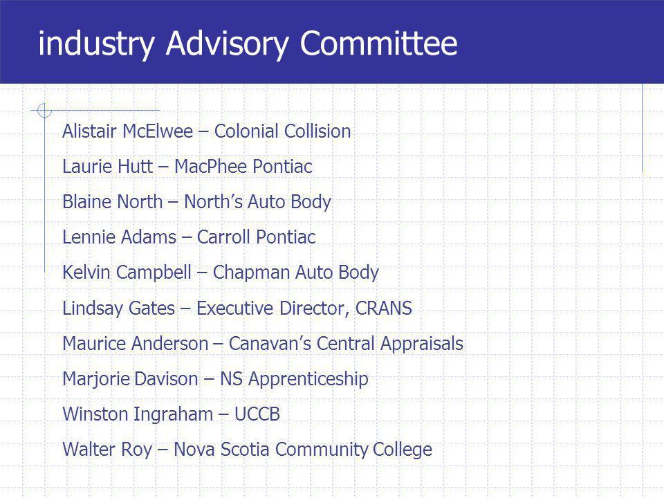 1. 4 Industry Advisory Committee meetings 2. Employer & Employee Surveys 3. 6 Provincial focus groups 4. 2 validation meetings 5. Industry interviews