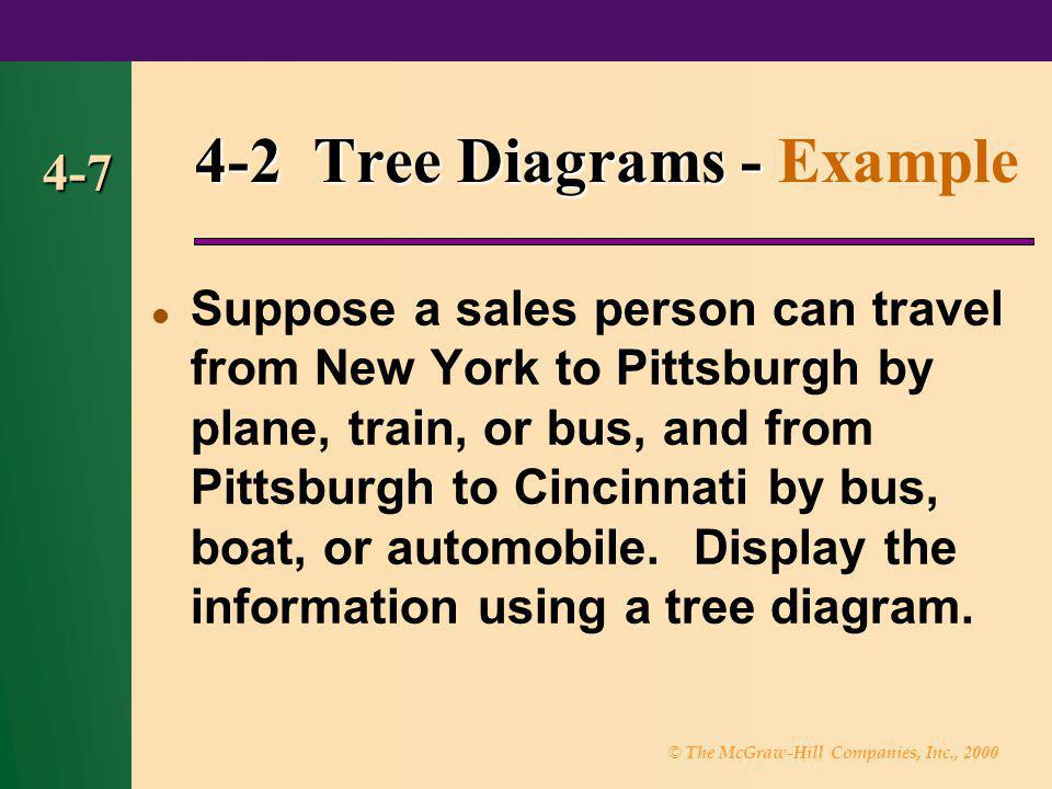 © The McGraw-Hill Companies, Inc., 2000 4-7 4-2 Tree Diagrams - 4-2 Tree Diagrams - Example Suppose a sales person can travel from New York to Pittsbu