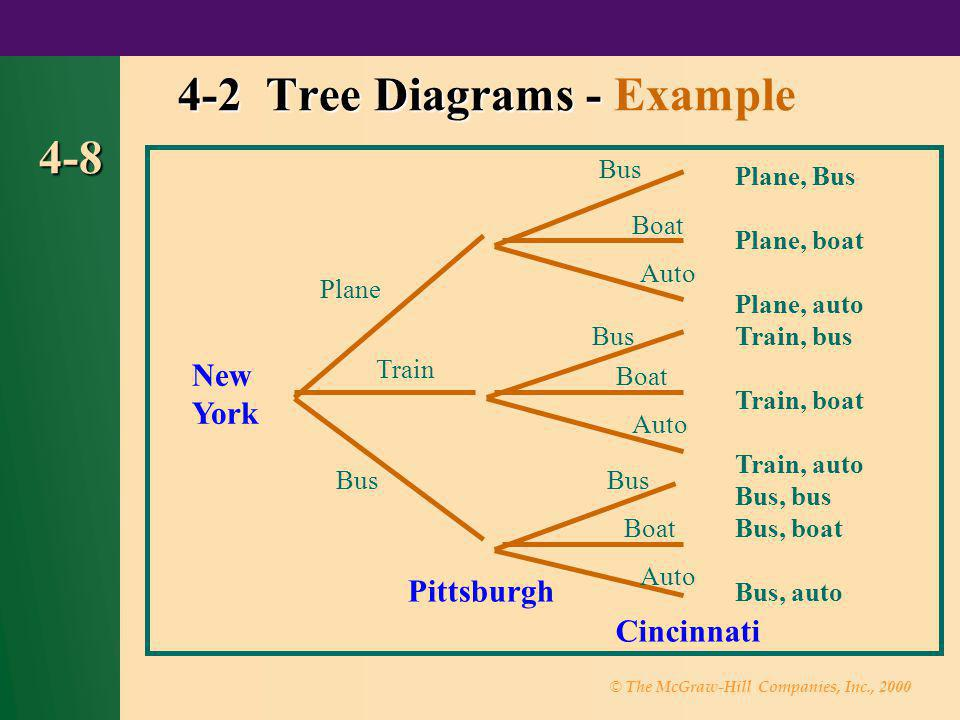 © The McGraw-Hill Companies, Inc., 2000 4-8 4-2 Tree Diagrams - 4-2 Tree Diagrams - Example Cincinnati Bus New York Pittsburgh Plane Train Bus Boat Au