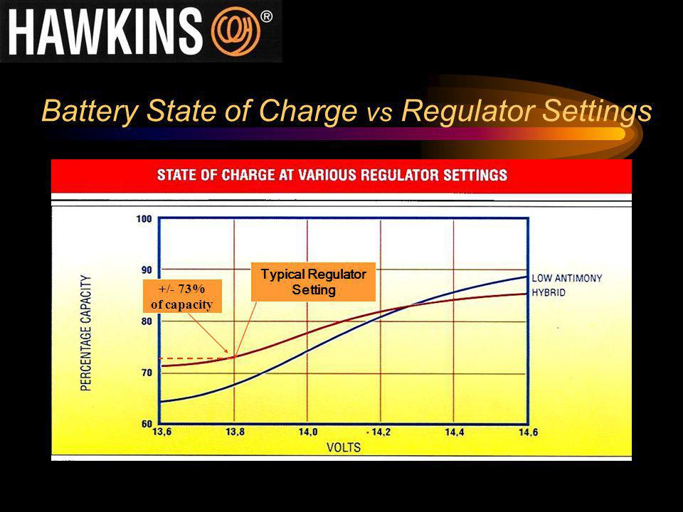 Battery State of Charge vs Regulator Settings Typical Regulator Setting +/- 73% of capacity