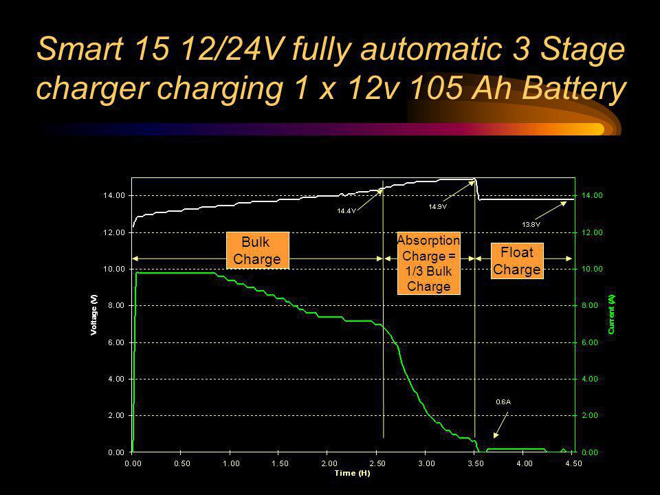 Smart 15 12/24V fully automatic 3 Stage charger charging 1 x 12v 105 Ah Battery Bulk Charge Absorption Charge = 1/3 Bulk Charge Float Charge