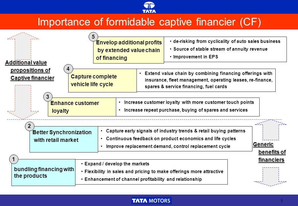 9 Importance of formidable captive financier (CF) Expand / develop the markets Flexibility in sales and pricing to make offerings more attractive Enhancement of channel profitability and relationship de-risking from cyclicality of auto sales business Source of stable stream of annuity revenue Improvement in EPS bundling financing with the products Envelop additional profits by extended value chain of financing Better Synchronization with retail market Capture early signals of industry trends & retail buying patterns Continuous feedback on product economics and life cycles Improve replacement demand, control replacement cycle Enhance customer loyalty Increase customer loyalty with more customer touch points Increase repeat purchase, buying of spares and services Capture complete vehicle life cycle Extend value chain by combining financing offerings with insurance, fleet management, operating leases, re-finance, spares & service financing, fuel cards 5 4 3 2 1 Additional value propositions of Captive financier Generic benefits of financiers