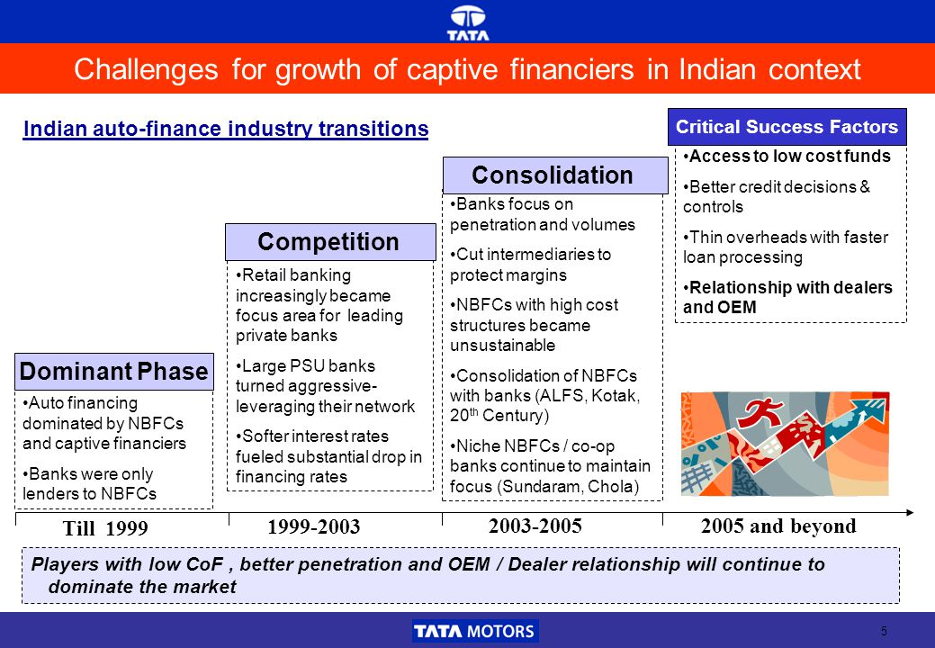 5 Auto financing dominated by NBFCs and captive financiers Banks were only lenders to NBFCs Retail banking increasingly became focus area for leading private banks Large PSU banks turned aggressive- leveraging their network Softer interest rates fueled substantial drop in financing rates Banks focus on penetration and volumes Cut intermediaries to protect margins NBFCs with high cost structures became unsustainable Consolidation of NBFCs with banks (ALFS, Kotak, 20 th Century) Niche NBFCs / co-op banks continue to maintain focus (Sundaram, Chola) Dominant Phase Competition Consolidation Access to low cost funds Better credit decisions & controls Thin overheads with faster loan processing Relationship with dealers and OEM Critical Success Factors Till 1999 1999-2003 2003-2005 2005 and beyond Challenges for growth of captive financiers in Indian context Players with low CoF, better penetration and OEM / Dealer relationship will continue to dominate the market Indian auto-finance industry transitions