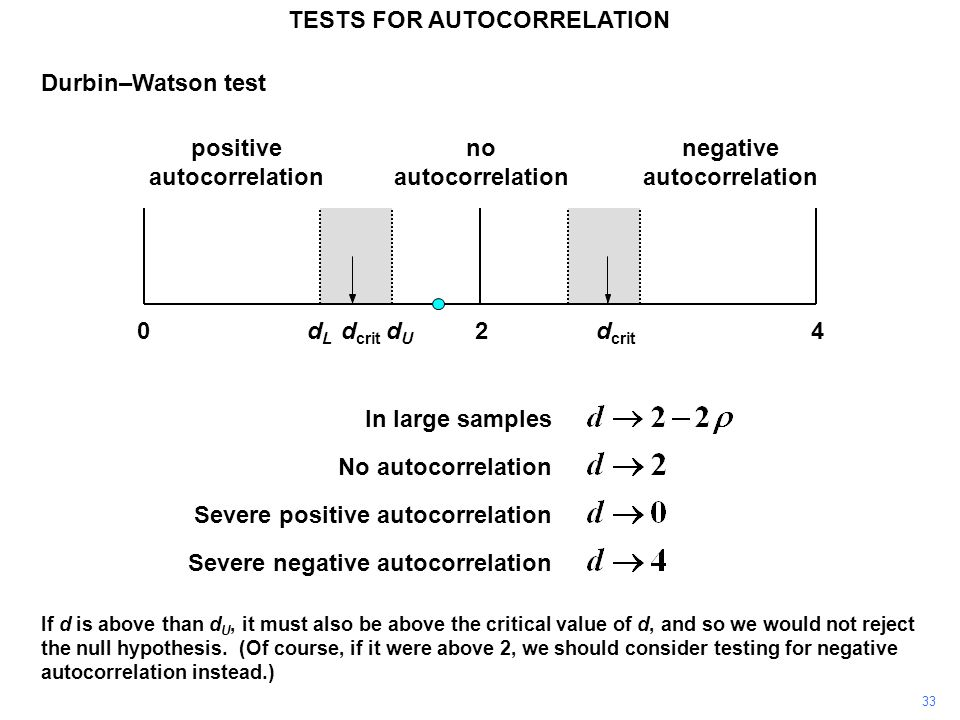 33 240dLdL dUdU d crit positive autocorrelation negative autocorrelation no autocorrelation d crit TESTS FOR AUTOCORRELATION Durbin–Watson test In large samples No autocorrelation Severe positive autocorrelation Severe negative autocorrelation If d is above than d U, it must also be above the critical value of d, and so we would not reject the null hypothesis.