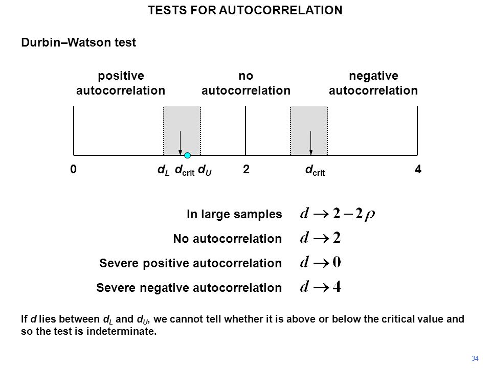 34 240dLdL dUdU d crit positive autocorrelation negative autocorrelation no autocorrelation d crit TESTS FOR AUTOCORRELATION Durbin–Watson test In large samples No autocorrelation Severe positive autocorrelation Severe negative autocorrelation If d lies between d L and d U, we cannot tell whether it is above or below the critical value and so the test is indeterminate.