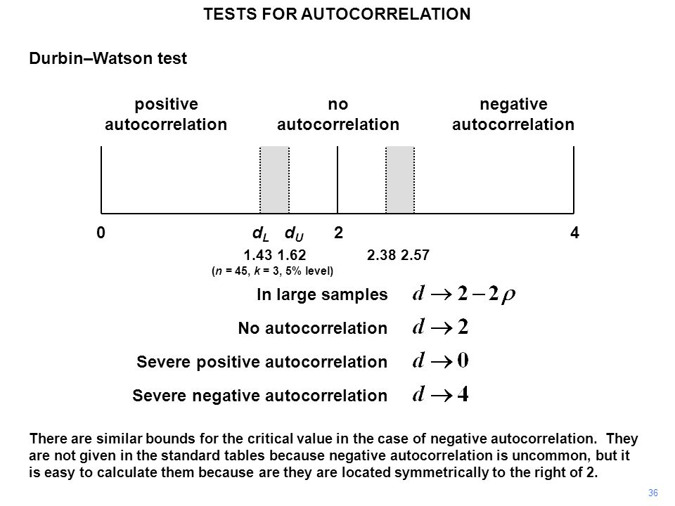 36 TESTS FOR AUTOCORRELATION Durbin–Watson test In large samples No autocorrelation Severe positive autocorrelation Severe negative autocorrelation 1.