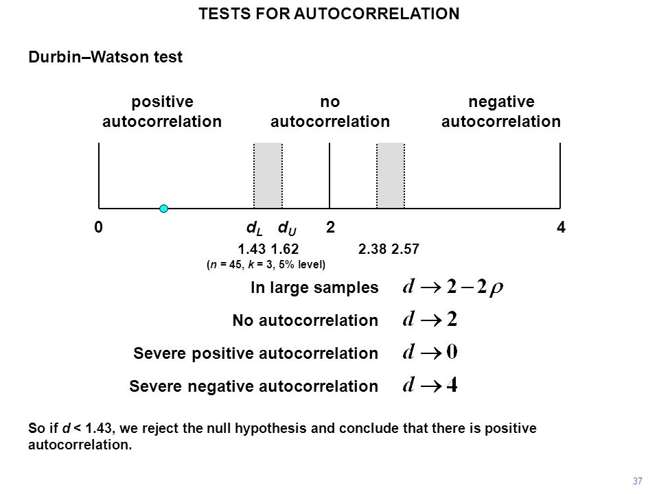 37 TESTS FOR AUTOCORRELATION Durbin–Watson test In large samples No autocorrelation Severe positive autocorrelation Severe negative autocorrelation 1.431.62 (n = 45, k = 3, 5% level) 240dLdL dUdU positive autocorrelation negative autocorrelation no autocorrelation 2.382.57 So if d < 1.43, we reject the null hypothesis and conclude that there is positive autocorrelation.
