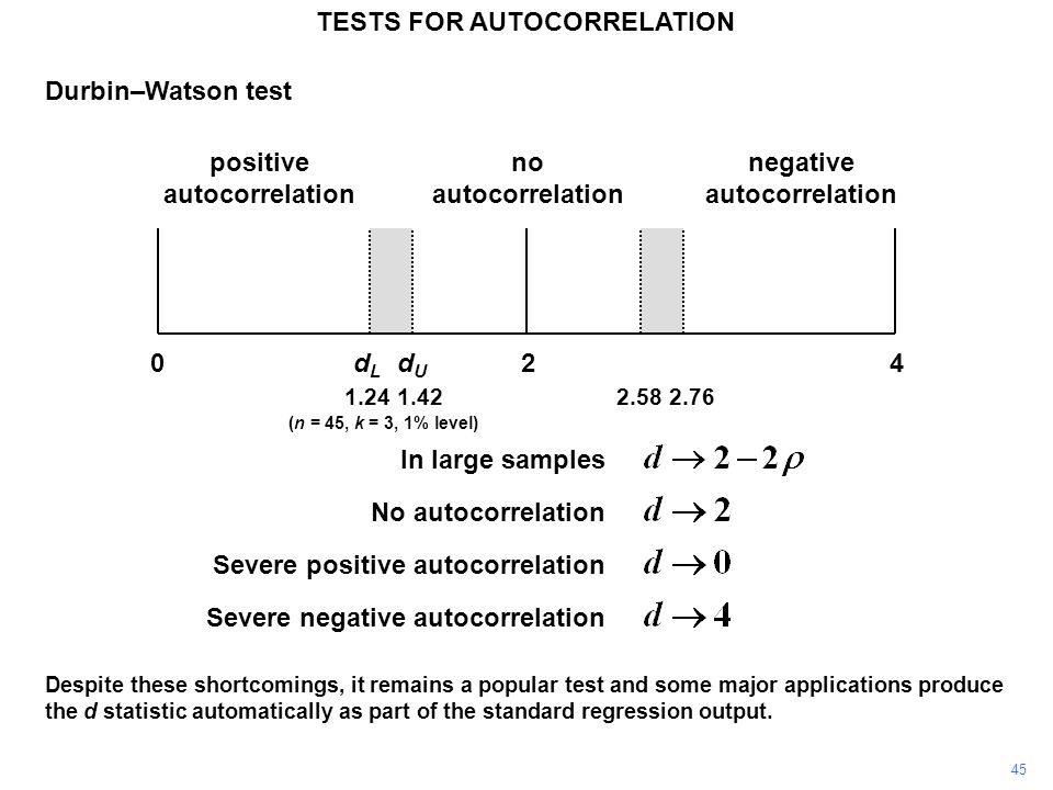 45 TESTS FOR AUTOCORRELATION Durbin–Watson test In large samples No autocorrelation Severe positive autocorrelation Severe negative autocorrelation 24