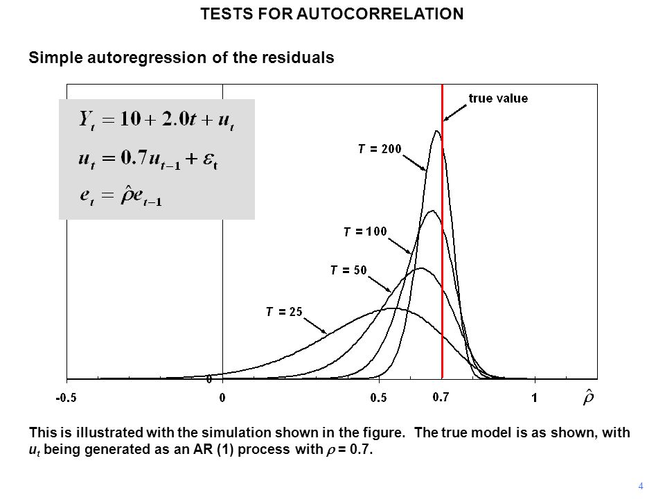 4 TESTS FOR AUTOCORRELATION This is illustrated with the simulation shown in the figure. The true model is as shown, with u t being generated as an AR