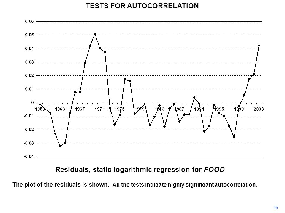 56 The plot of the residuals is shown. All the tests indicate highly significant autocorrelation. TESTS FOR AUTOCORRELATION Residuals, static logarith