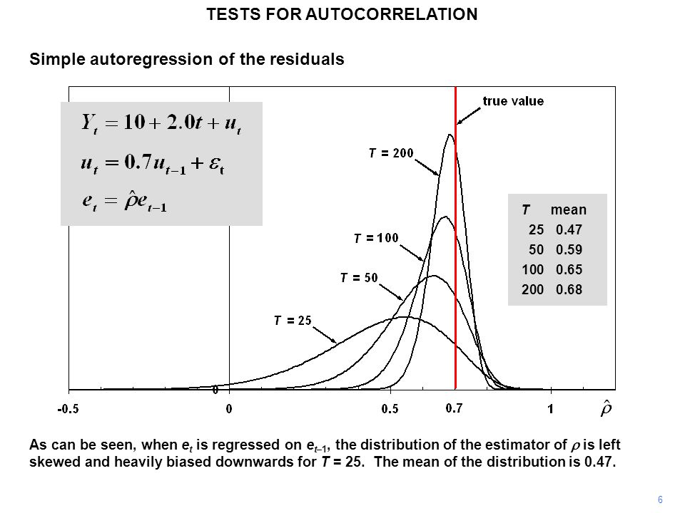 6 TESTS FOR AUTOCORRELATION Simple autoregression of the residuals As can be seen, when e t is regressed on e t–1, the distribution of the estimator of is left skewed and heavily biased downwards for T = 25.