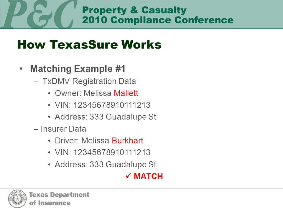 How TexasSure Works Matching Example #1 –TxDMV Registration Data Owner: Melissa Mallett VIN: 12345678910111213 Address: 333 Guadalupe St –Insurer Data Driver: Melissa Burkhart VIN: 12345678910111213 Address: 333 Guadalupe St MATCH