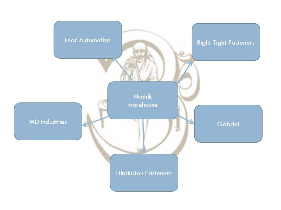 Nashik warehouse Lear Automotive MD Industries Right Tight Fasteners Hindustan Fasteners Gabriel