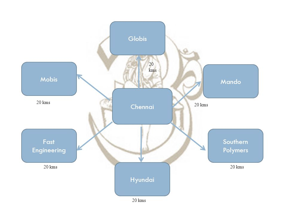 Chennai Mobis Fast Engineering Hyundai Southern Polymers Mando Globis 20 kms