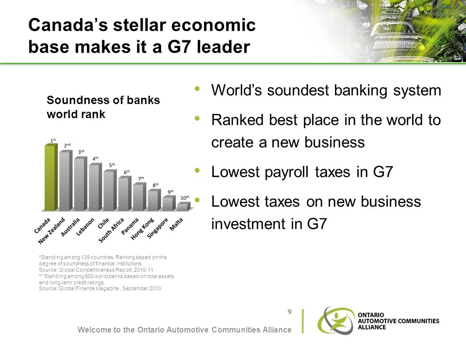 Canadas stellar economic base makes it a G7 leader Worlds soundest banking system Ranked best place in the world to create a new business Lowest payro