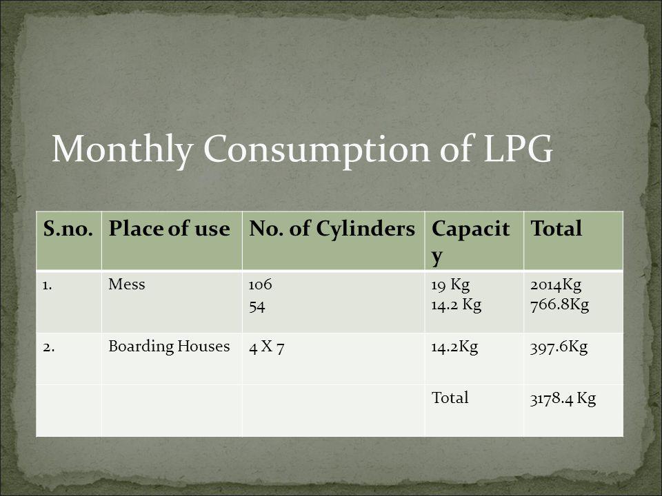 S.no. Place of useNo. of CylindersCapacit y Total 1.Mess106 54 19 Kg 14.2 Kg 2014Kg 766.8Kg 2.Boarding Houses4 X 714.2Kg397.6Kg Total3178.4 Kg Monthly