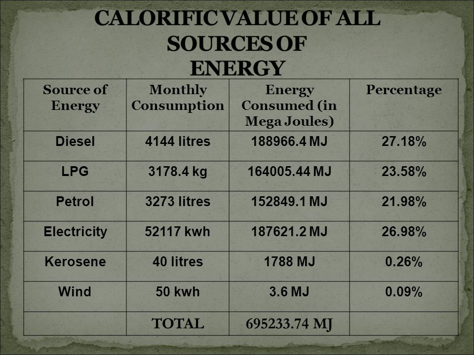 Source of Energy Monthly Consumption Energy Consumed (in Mega Joules) Percentage Diesel4144 litres188966.4 MJ27.18% LPG3178.4 kg164005.44 MJ23.58% Petrol3273 litres152849.1 MJ21.98% Electricity52117 kwh187621.2 MJ26.98% Kerosene40 litres1788 MJ0.26% Wind50 kwh3.6 MJ0.09% TOTAL695233.74 MJ