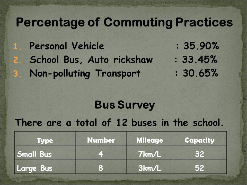 1. Personal Vehicle : 35.90% 2. School Bus, Auto rickshaw : 33.45% 3. Non-polluting Transport : 30.65% TypeNumberMileageCapacity Small Bus47km/L32 Lar