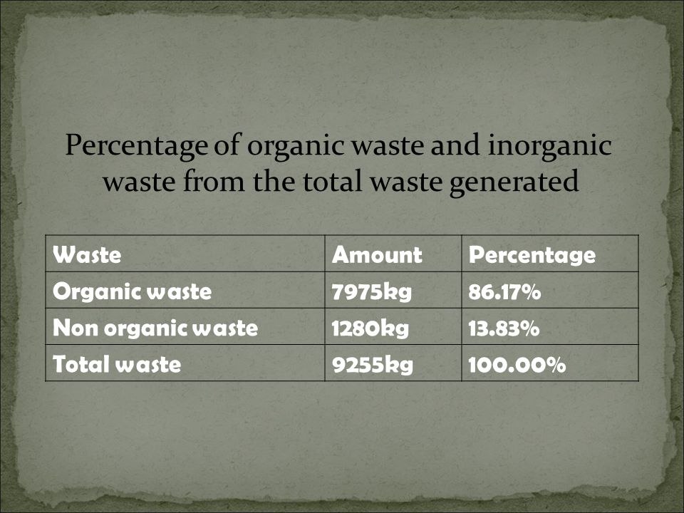 Percentage of organic waste and inorganic waste from the total waste generated WasteAmountPercentage Organic waste7975kg86.17% Non organic waste1280kg