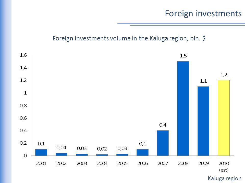 Kaluga region Foreign investments Foreign investments volume in the Kaluga region, bln. $