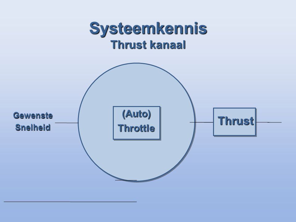 Systeemkennis Thrust kanaal GewensteSnelheid (Auto)Throttle Thrust