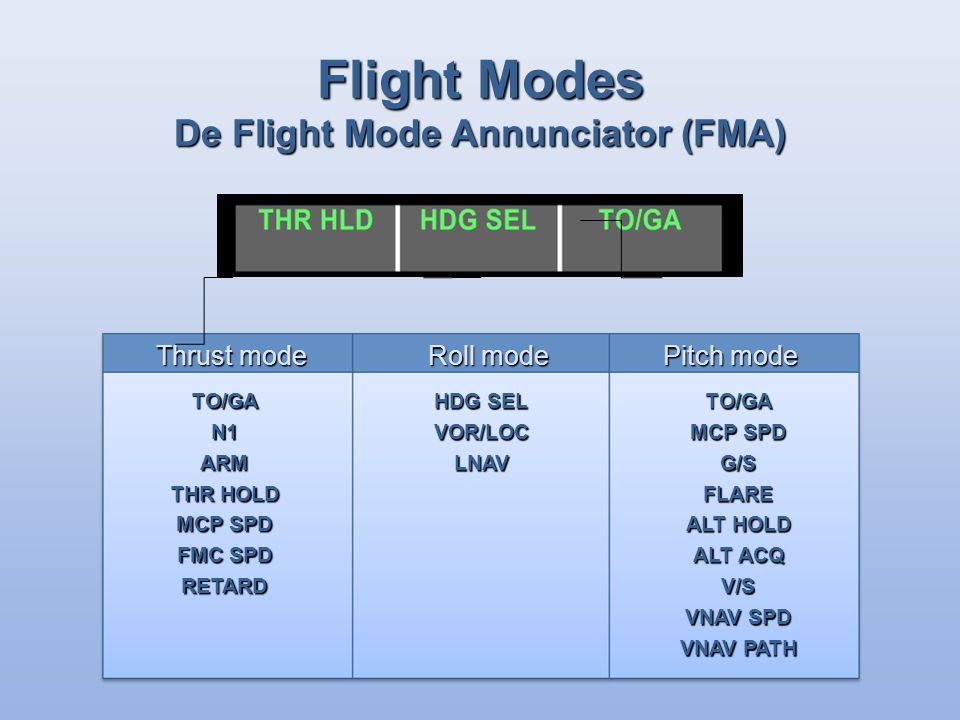 Flight Modes De Flight Mode Annunciator (FMA) Thrust mode Roll mode Pitch mode HDG SEL VOR/LOCLNAVTO/GA MCP SPD G/SFLARE ALT HOLD ALT ACQ V/S VNAV SPD VNAV PATH TO/GAN1ARM THR HOLD MCP SPD FMC SPD RETARD