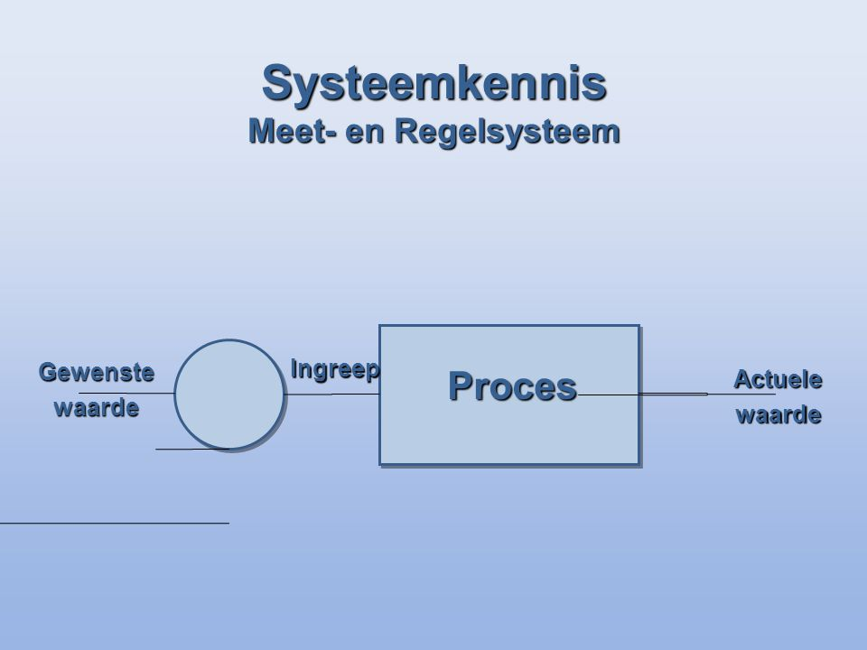 Systeemkennis Meet- en Regelsysteem Proces Gewenstewaarde Actuelewaarde Ingreep