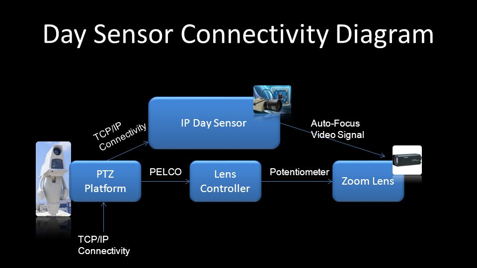 Day Sensor Connectivity Diagram IP Day Sensor Zoom Lens PTZ Platform Lens Controller PELCOPotentiometer Auto-Focus Video Signal TCP/IP Connectivity