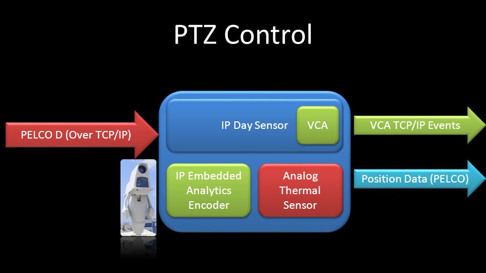 PTZ Control PELCO D (Over TCP/IP) IP Day Sensor Analog Thermal Sensor IP Embedded Analytics Encoder VCA VCA TCP/IP Events Position Data (PELCO)