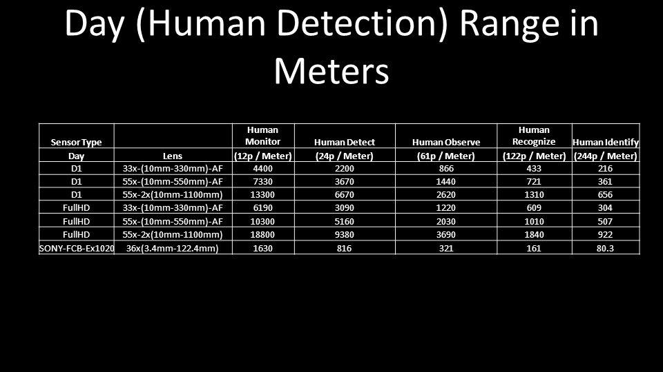 Sensor Type Human MonitorHuman DetectHuman Observe Human RecognizeHuman Identify DayLens(12p / Meter)(24p / Meter)(61p / Meter)(122p / Meter)(244p / Meter) D133x-(10mm-330mm)-AF44002200866433216 D155x-(10mm-550mm)-AF733036701440721361 D155x-2x(10mm-1100mm)13300667026201310656 FullHD33x-(10mm-330mm)-AF619030901220609304 FullHD55x-(10mm-550mm)-AF10300516020301010507 FullHD55x-2x(10mm-1100mm)18800938036901840922 SONY-FCB-Ex102036x(3.4mm-122.4mm)163081632116180.3