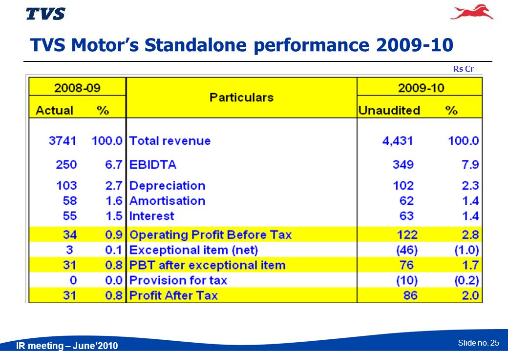 Slide no. 25 IR meeting – June2010 TVS Motors Standalone performance 2009-10 Rs Cr