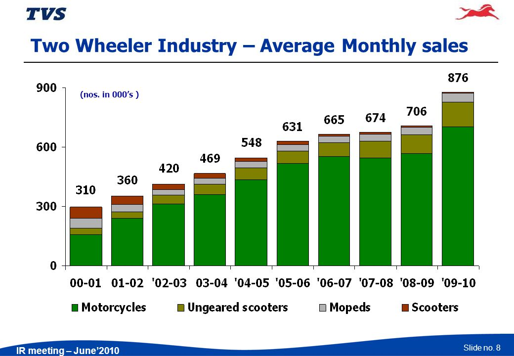 Slide no. 8 IR meeting – June2010 (nos. in 000s ) Two Wheeler Industry – Average Monthly sales