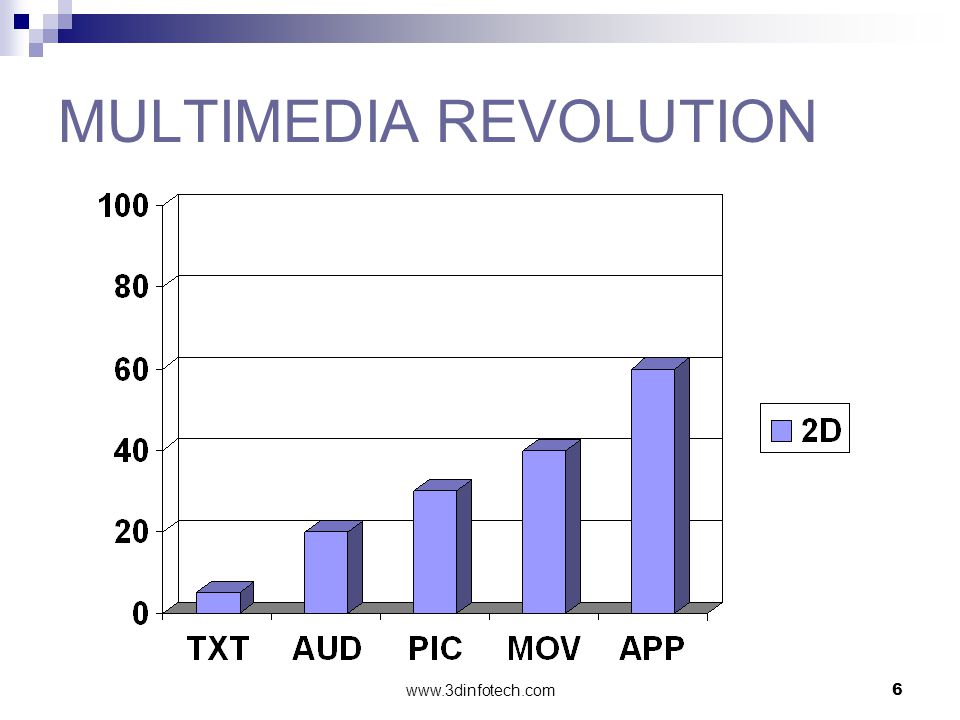 www.3dinfotech.com6 MULTIMEDIA REVOLUTION