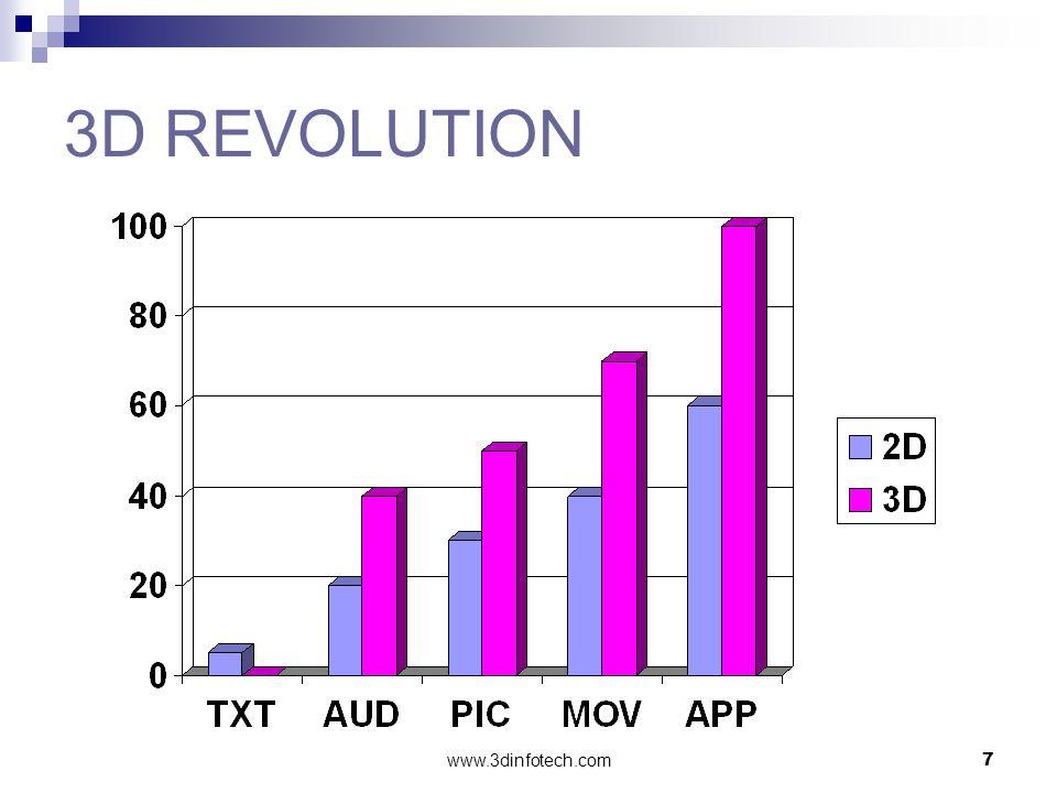 www.3dinfotech.com7 3D REVOLUTION