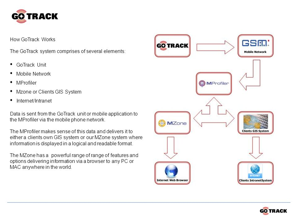 How GoTrack Works The GoTrack system comprises of several elements: GoTrack Unit Mobile Network MProfiler Mzone or Clients GIS System Internet/Intranet Data is sent from the GoTrack unit or mobile application to the MProfiler via the mobile phone network.