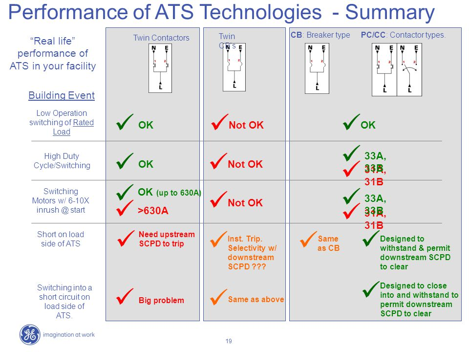 19 Performance of ATS Technologies - Summary Twin CBs CB: Breaker typePC/CC: Contactor types. Twin Contactors Low Operation switching of Rated Load Bu