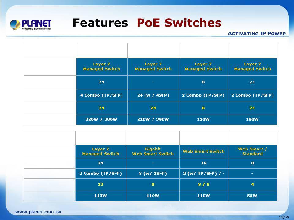 www.planet.com.tw 13/59 Features PoE Switches Layer 2 Managed Switch Layer 2 Managed Switch Layer 2 Managed Switch Layer 2 Managed Switch 24-8 4 Combo (TP/SFP)24 (w / 4SFP)2 Combo (TP/SFP) 24 8 220W / 380W 110W180W Layer 2 Managed Switch Gigabit Web Smart Switch Web Smart / Standard 24-168 2 Combo (TP/SFP)8 (w/ 2SFP)2 (w/ TP/SFP) / -- 1288 / 84 110W 55W