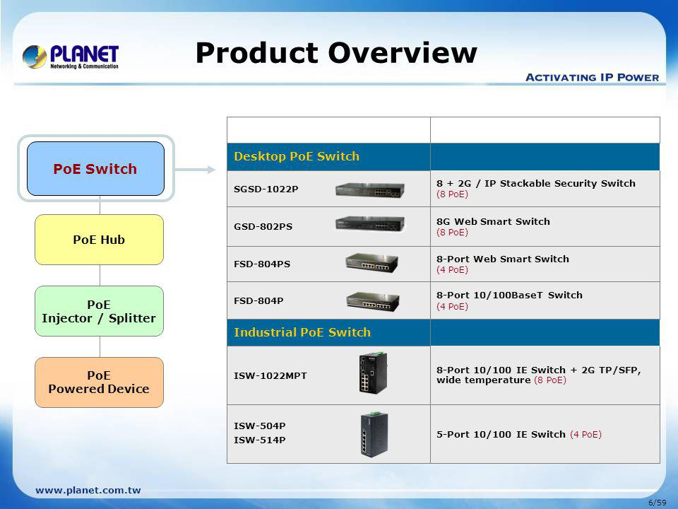 www.planet.com.tw 7/59 PoE Injector / Splitter PoE Switch PoE Hub PoE Powered Device Product Overview POE-400 4-Port PoE Injector Hub (Compact size) POE-1200 12-Port PoE Web Management Injector Hub POE-1200P2 12-Port PoE Web Management Injector Hub (190Watts Full Power Budget) POE-2400 24-Port PoE Web Management Injector Hub POE-2400P4 24-Port PoE Web Management Injector Hub (380Watts Full Power Budget) POE-1200G 24-Port Gigabit PoE Managed Injector Hub (190Watts Full Power Budget) POE-2400G 24-Port Gigabit PoE Managed Injector Hub (380Watts Full Power Budget) PoE Hub