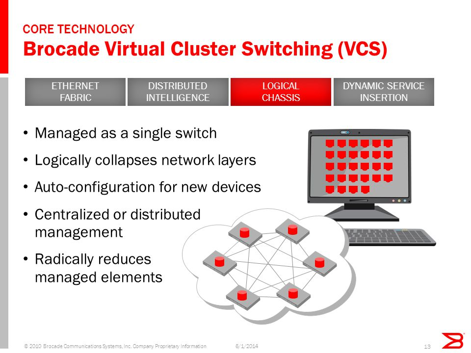 CORE TECHNOLOGY Brocade Virtual Cluster Switching (VCS) Managed as a single switch Logically collapses network layers Auto-configuration for new devic