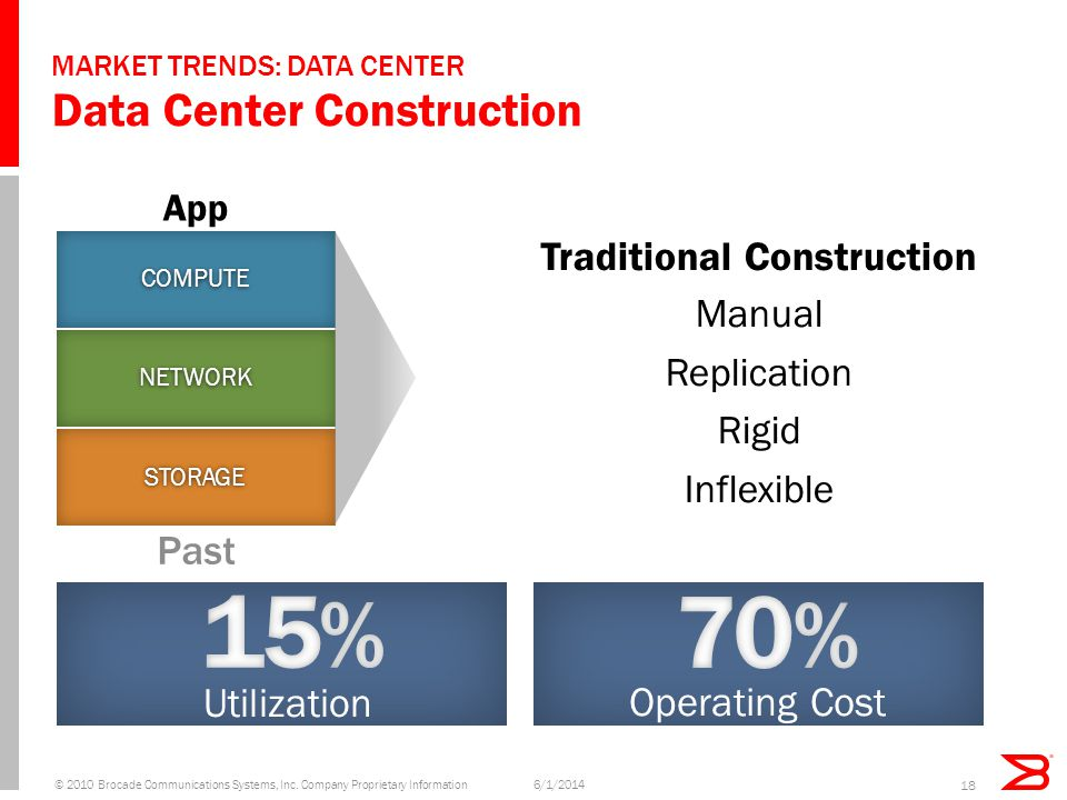 MARKET TRENDS: DATA CENTER Data Center Construction © 2010 Brocade Communications Systems, Inc. Company Proprietary Information 18 COMPUTE NETWORK STO