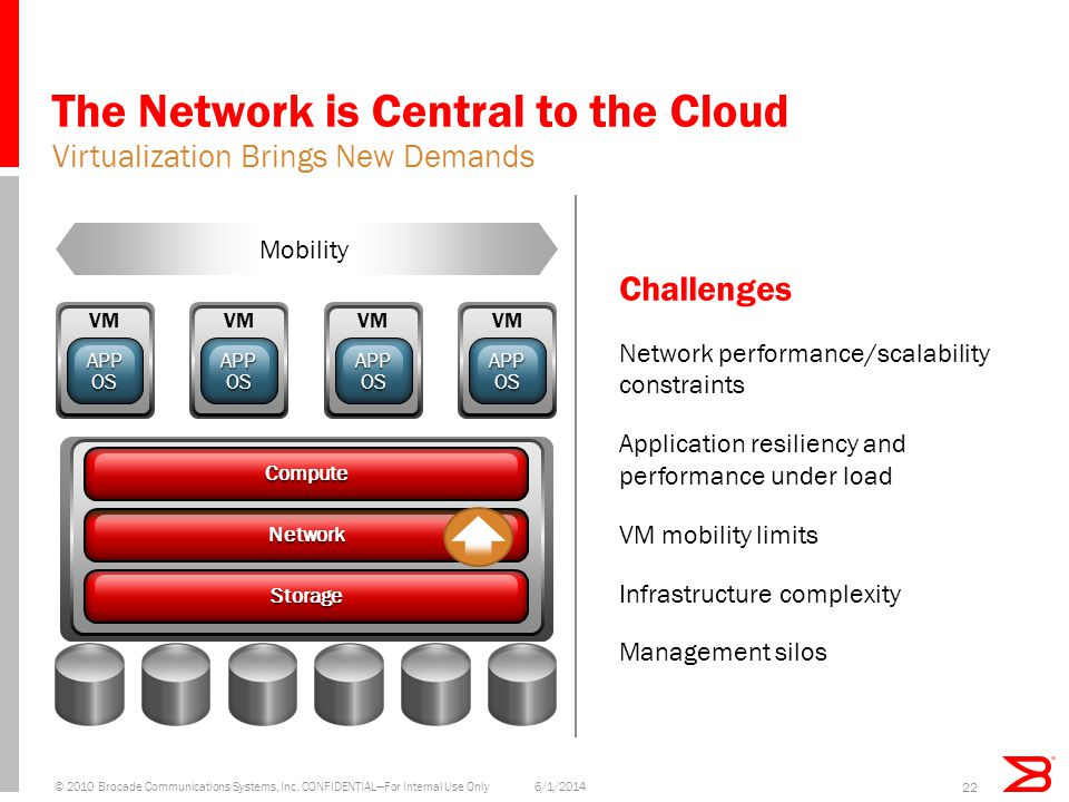 Storage Network Compute The Network is Central to the Cloud Virtualization Brings New Demands 6/1/2014© 2010 Brocade Communications Systems, Inc. CONF