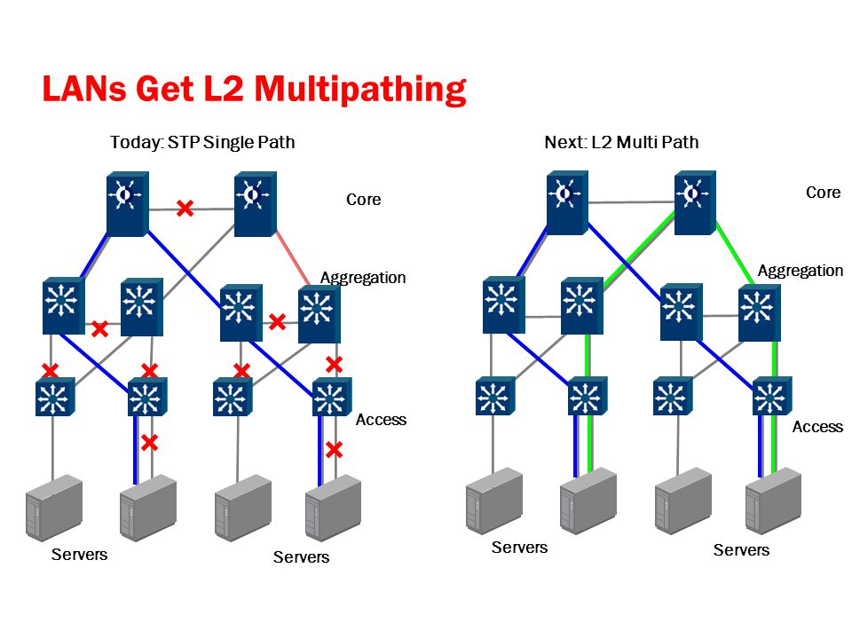 LANs Get L2 Multipathing Core Aggregation Servers Today: STP Single Path Core Aggregation Next: L2 Multi Path Servers Access