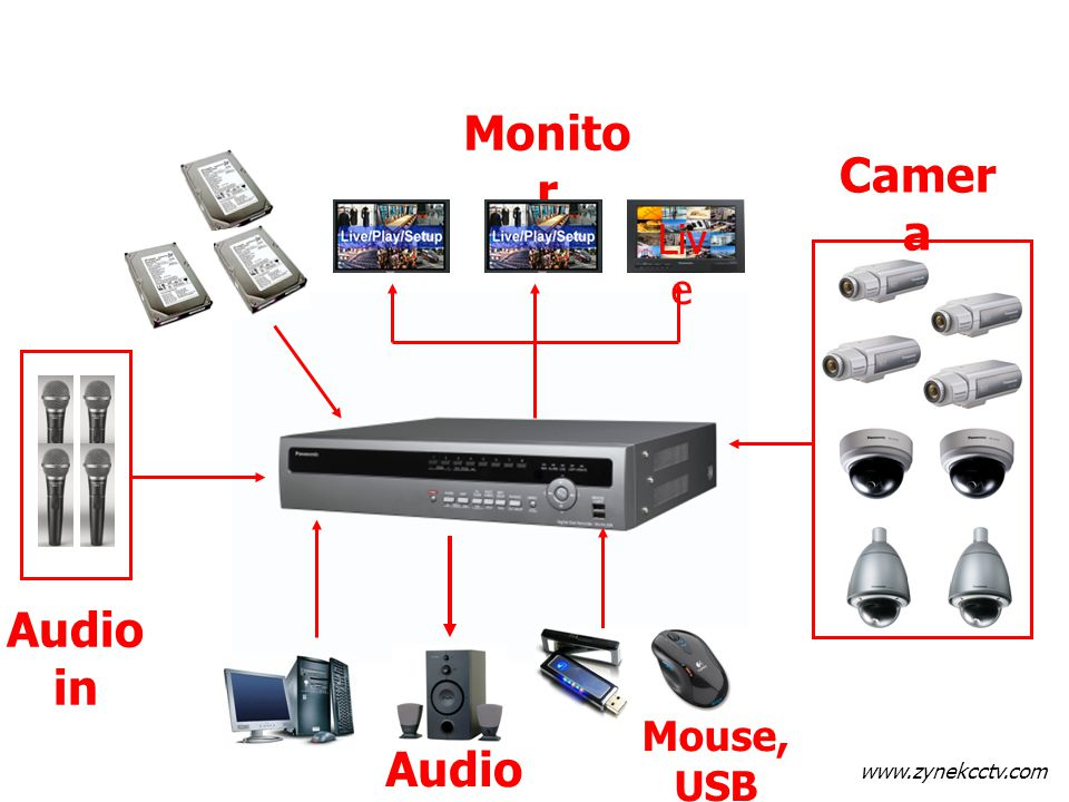 www.zynekcctv.com Monito r Liv e Audio in Camer a Audio out Mouse, USB