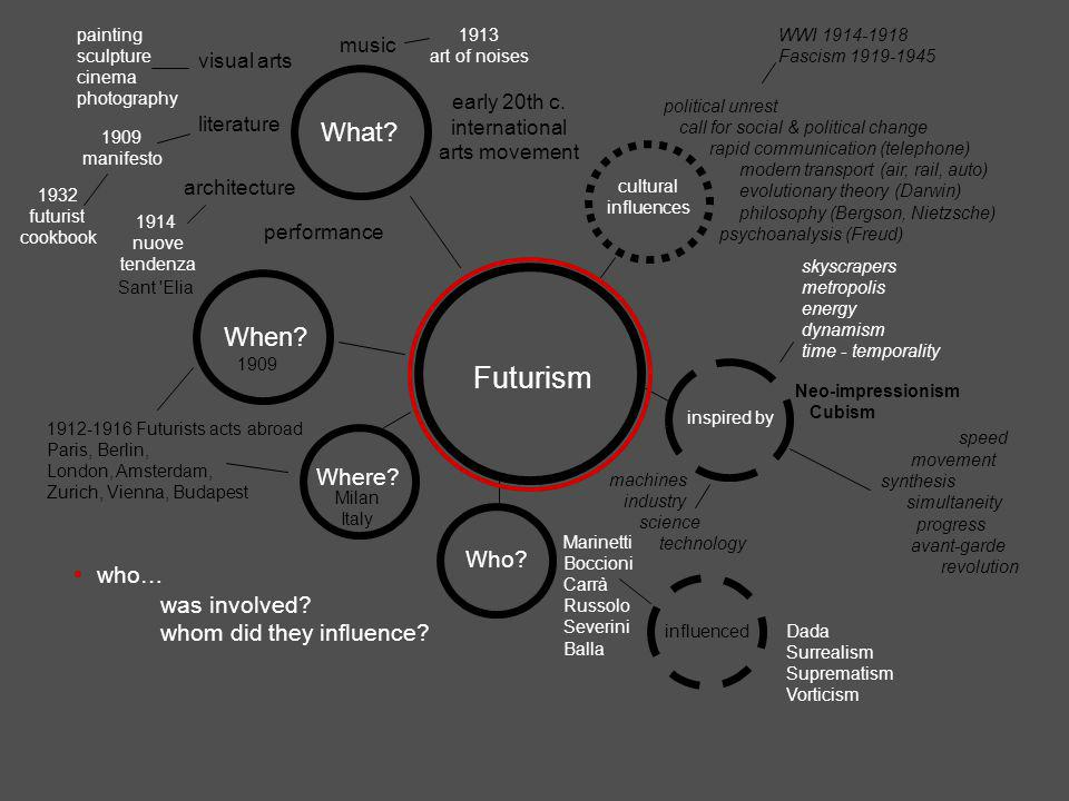 Futurism who… was involved.whom did they influence.