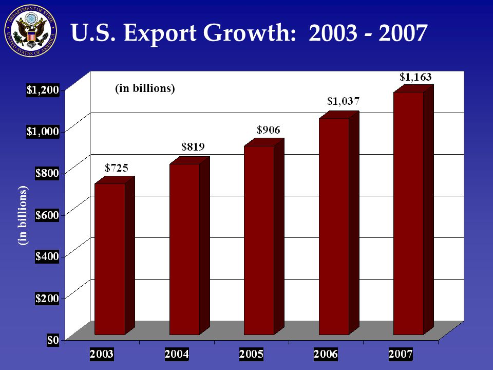 U.S. Export Growth: 2003 - 2007 (in billions)