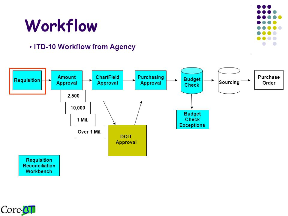 Agency Chartfield Approval DOIT BDD Approval CIO/CTO Approval Over $10,000 ITD Buyer Approval Purchase Order Agency Purchasing Approval Sourcing Approve Deny Edit Comment Approve Deny Pushback Edit Comment Approve Deny Pushback Edit Comment Approve – Moves approval forward in workflow – Notification - Worklist – no email Deny – Reinitiates approval process – sends back to requester at agency.