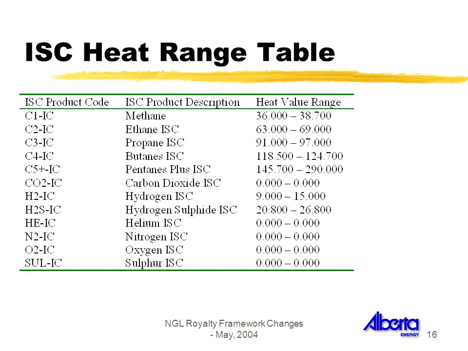 NGL Royalty Framework Changes - May, 200416 ISC Heat Range Table