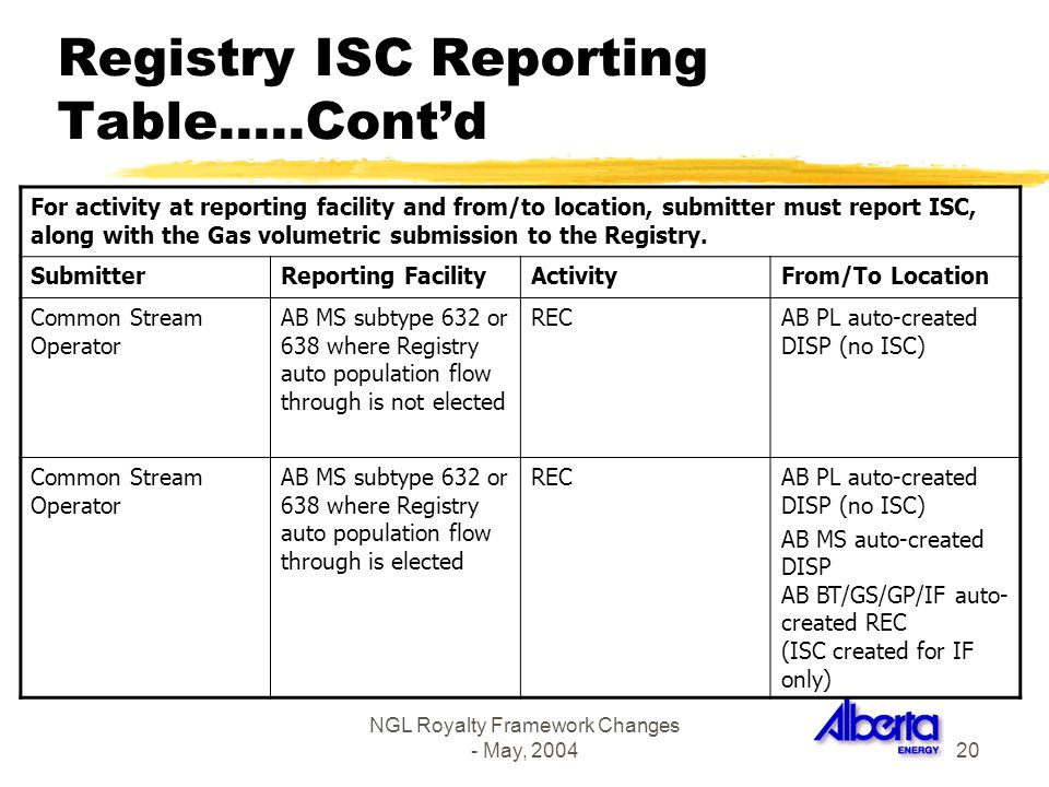 NGL Royalty Framework Changes - May, 200420 Registry ISC Reporting Table…..Contd For activity at reporting facility and from/to location, submitter mu