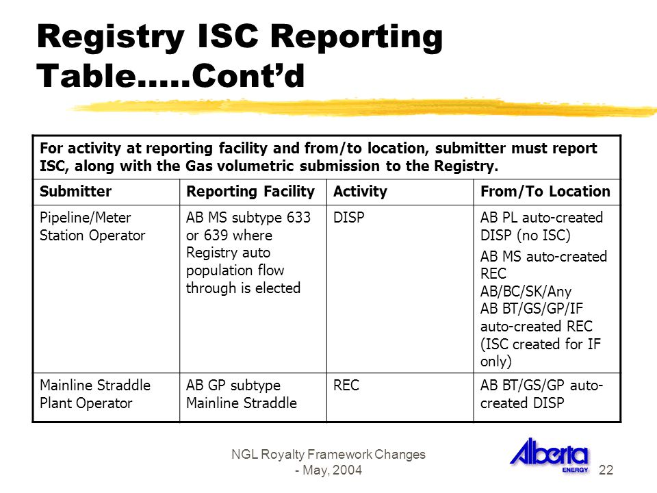 NGL Royalty Framework Changes - May, 200422 Registry ISC Reporting Table…..Contd For activity at reporting facility and from/to location, submitter mu